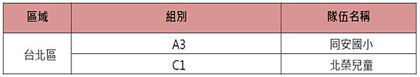 第七屆 YAMAHA CUP 快樂踢球趣足球賽 決賽晉級名單_台北場.png