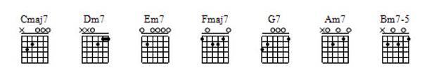 C大調七和弦按法.bmp