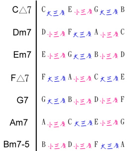 和弦組成音之度數關係.bmp