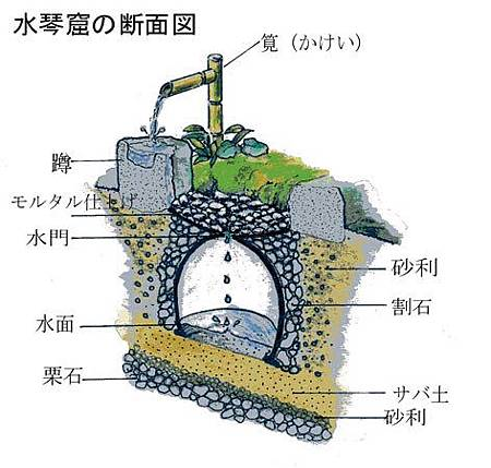 水琴窟剖面圖.jpg