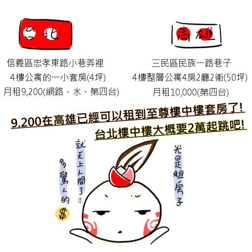 台北高雄2