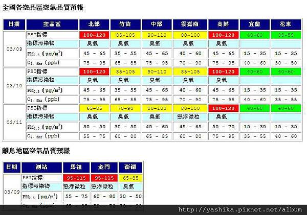 空氣品質預報