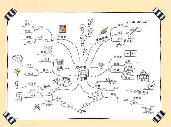 如何畫心智圖.jpg