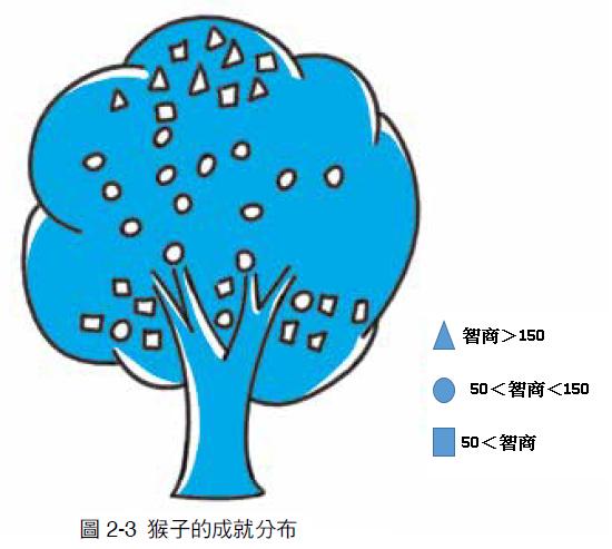 圖:猴子的成就分布.png