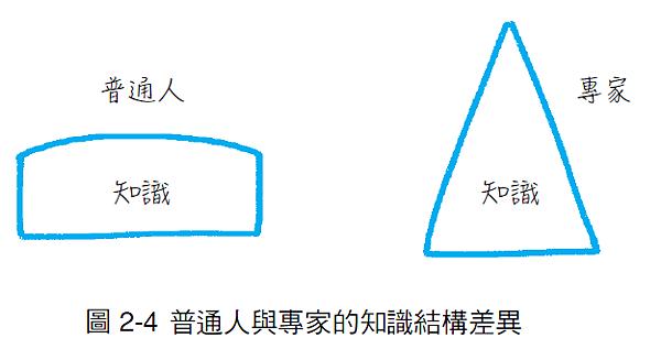 圖:普通人與專家的知識結構差異.png
