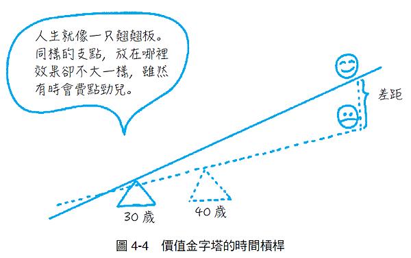 161圖4-4價值金字塔的時間槓桿.png