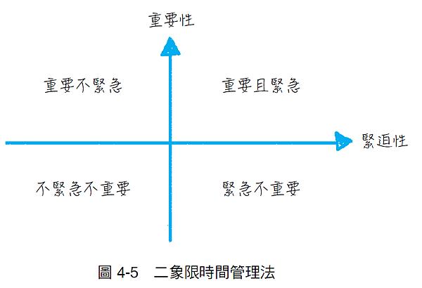 163圖4-5 二象限時間管理法.png