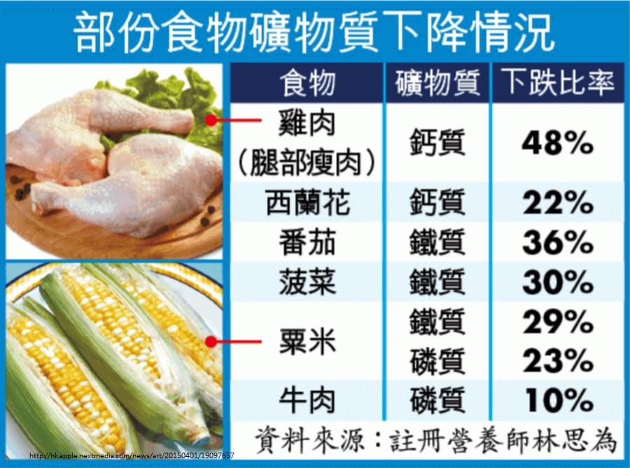 食物礦物質含量下跌.jpg