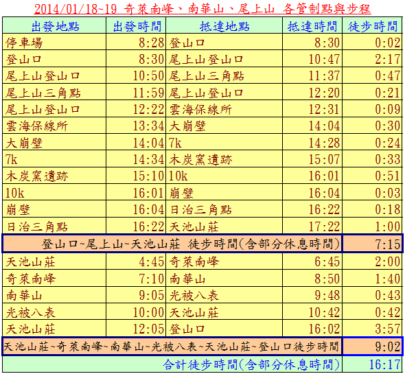 奇萊南峰步程表