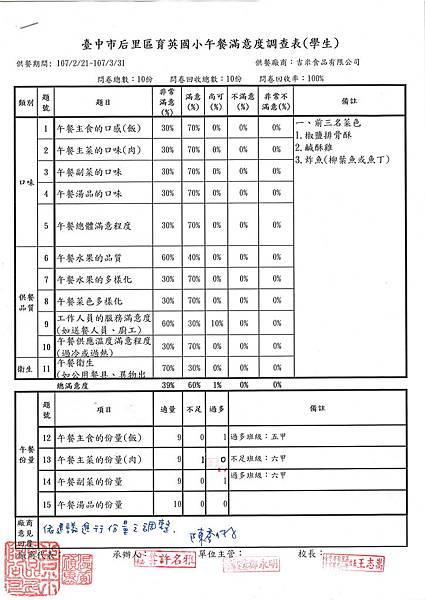 107年2-3月學生用餐滿意度.jpg