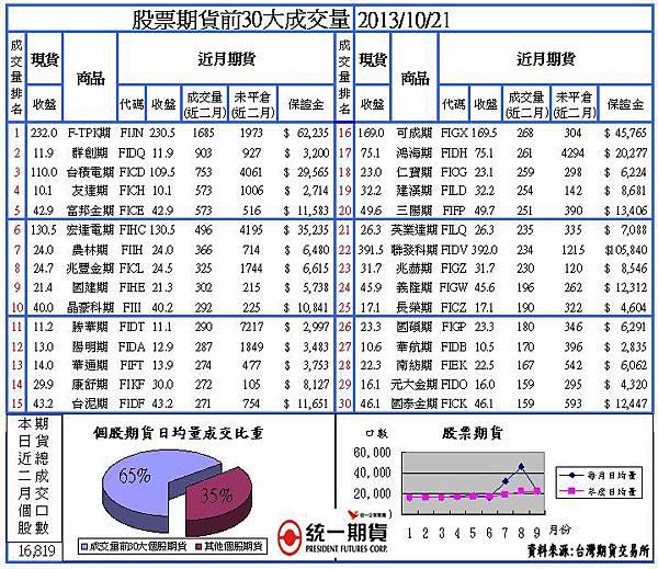 20131021股票期貨(個股期貨)成交量30大 統一期貨 台南