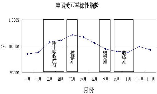 黃豆季節性指數