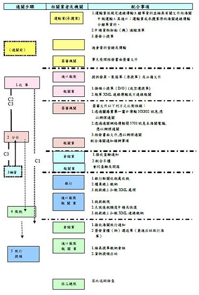 進口報關流程.png