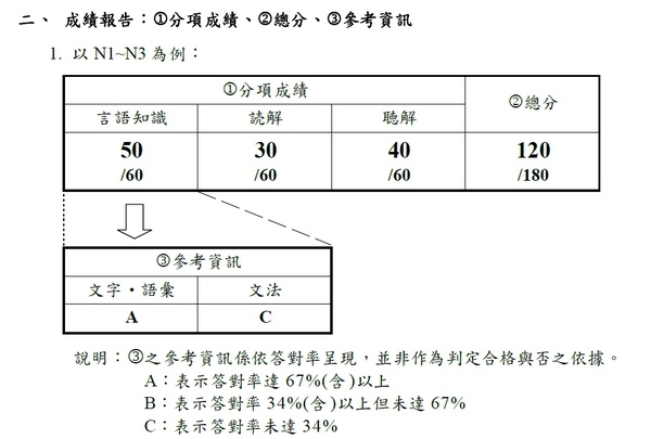 N1~N3成績報告.jpg