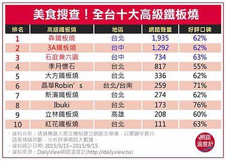 Daily View網路溫度計時事網路大數據分析 01