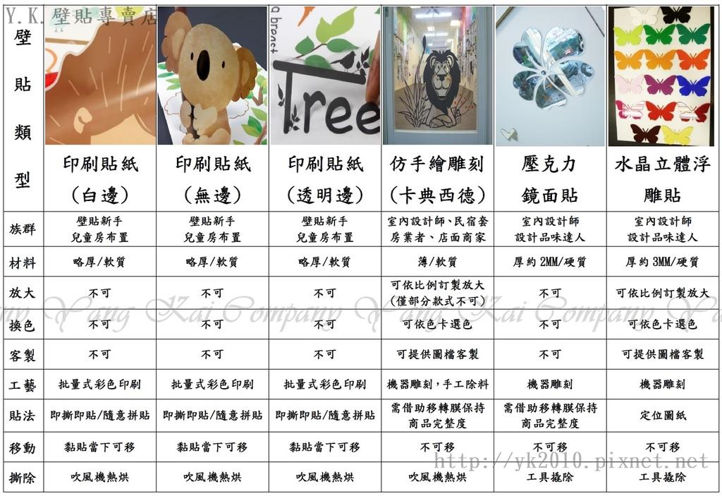 產品比較表韓國壁貼