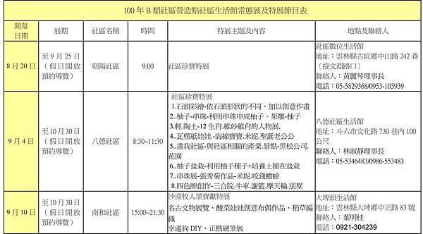 100年B類社區營造點社區生活館常態展及特展節目表-1.jpg