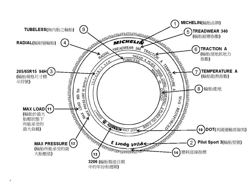 新聞圖片:為了幫助廣大消費者和開車族朋友能夠獲得更詳實的輪胎資訊,台灣米其林要帶領大家進一步解開輪胎本身的DNA密碼,認識輪胎胎邊上琳琅滿目的標記示號。