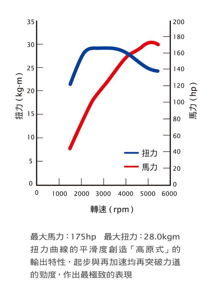 M7 TURBO_扭馬力表.jpg