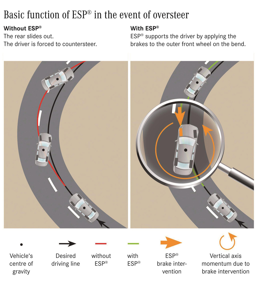 ESP® 電子操控系統能在轉向過度時以外側前輪煞車力道分配修正行車路線。.jpg