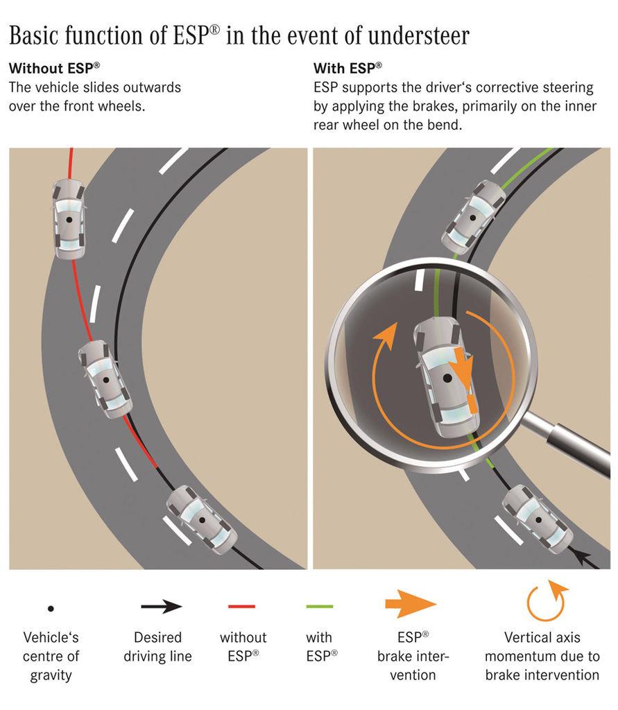 彎道中轉向不足時ESP® 電子操控系統可透過內側後輪煞車力道分配修正行進方向。.jpg