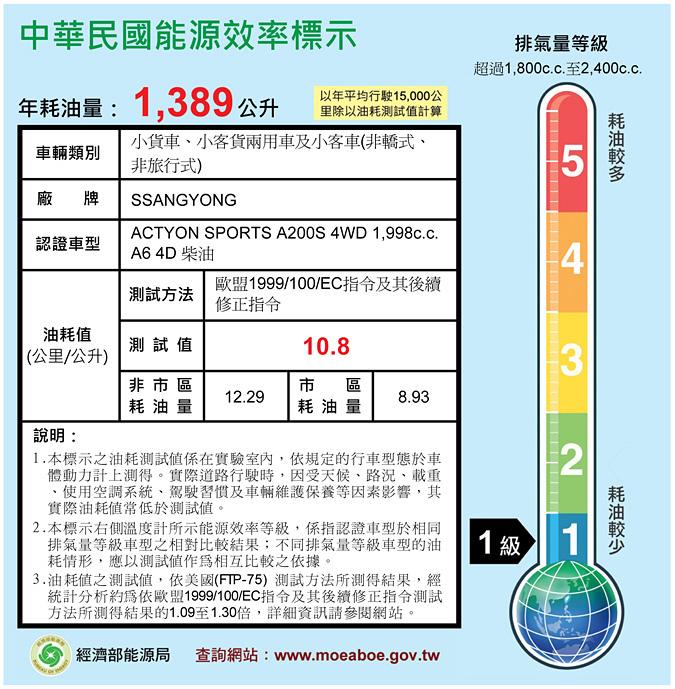 耗能標示範 例 ACTYON-SPORTS-A200S-4WD.jpg