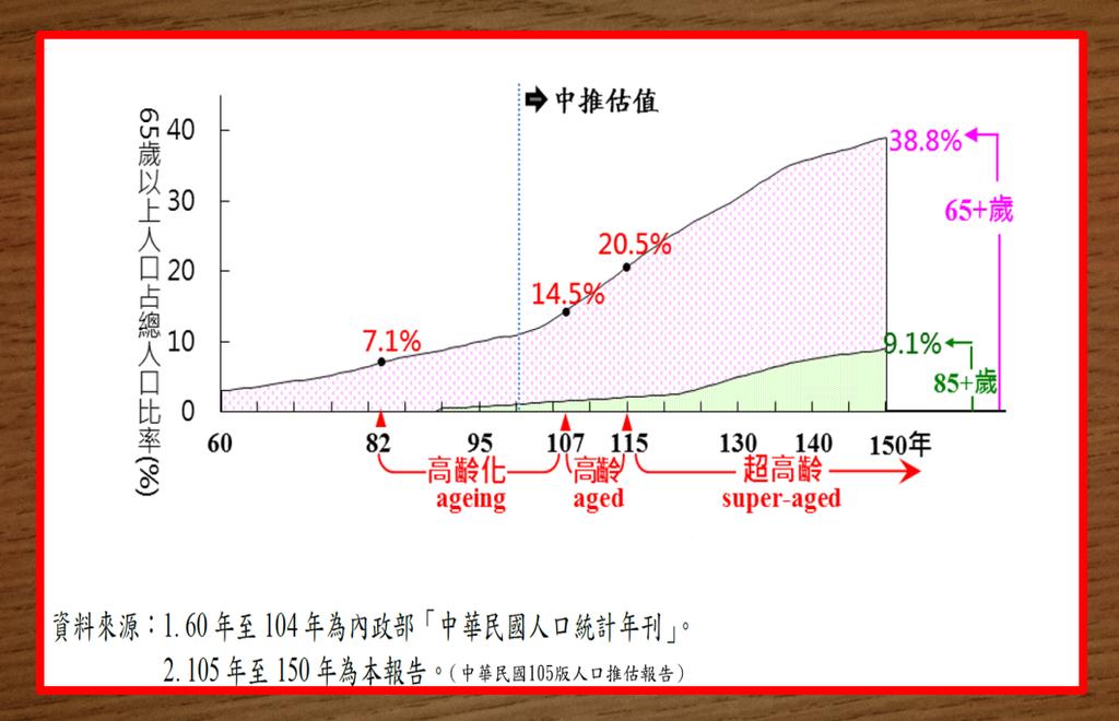 高齡化統計.png