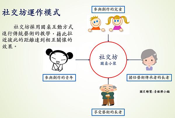 社交坊運作模式2.png
