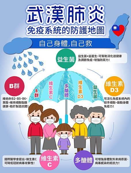 武漢肺炎,免疫系統的防護地圖.jpg
