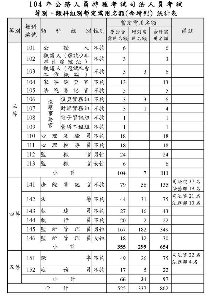 104年司法增額