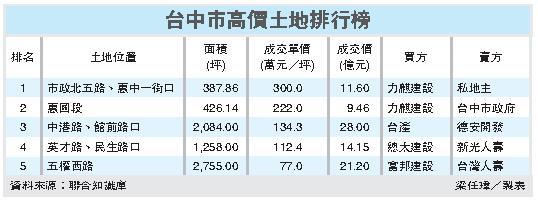 ◆天價 力麒中市買地 每坪300萬~