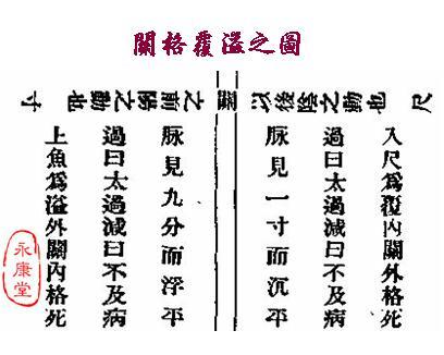 《扁鵲‧難經》-02-關格覆溢之圖.JPG