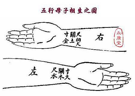《扁鵲‧難經》-04-五行母子相生之圖.JPG