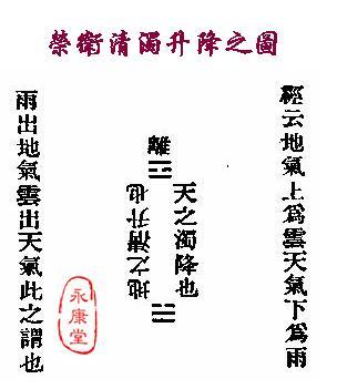 《扁鵲‧難經》-07-榮衛清濁升降之圖.JPG