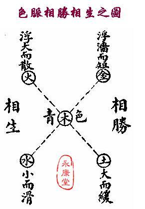 《扁鵲‧難經》-06-色脈相勝相生之圖.JPG