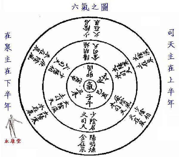 02-六氣之圖