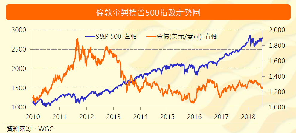 股市與黃金關聯.png