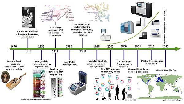 從傳統顯微鏡走向次世代NGS定序