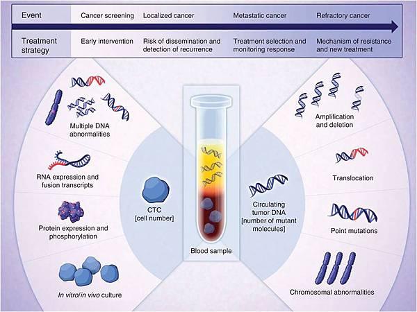 CTC & ctDNA