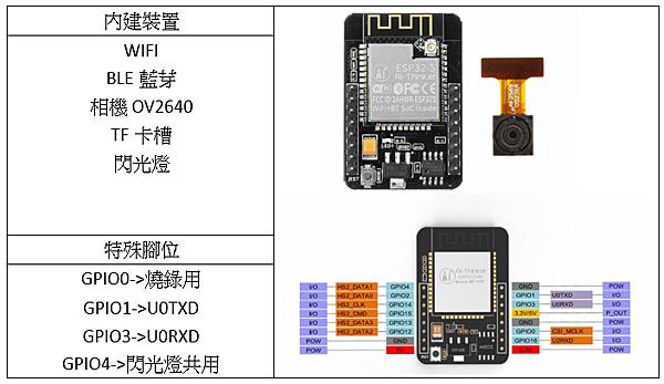 ESP32-CAM (arduino)影像伺服器及臉部辨識教學原始檔Video