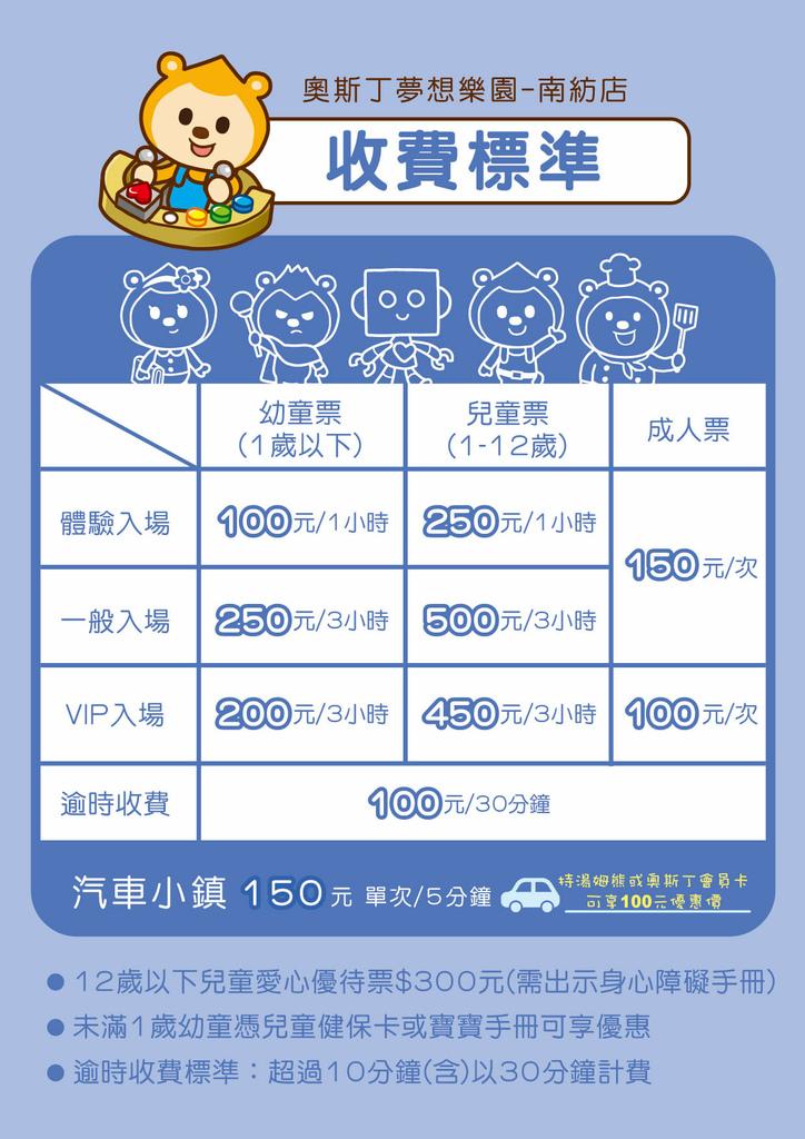 【台南親子景點】奧斯丁夢想樂園台南南紡店門票.jpg