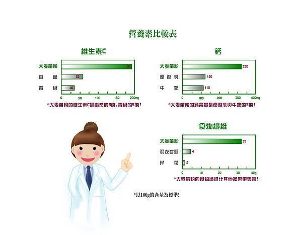 05-大麥苗粉營養比較表_綜合