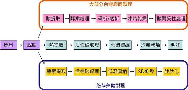 製程圖(自製)1