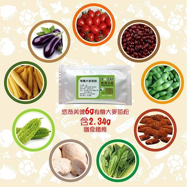 2014-02-25_膳食纖維部落格說明2_anita