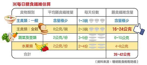 2014-02-24_膳食纖維部落格說明1_anita