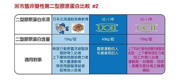 2014-09-03_市售二型膠原蛋白比較2_anita