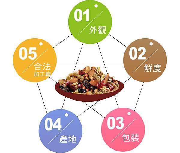 2014-11-14_挑選堅果的技巧1_anita
