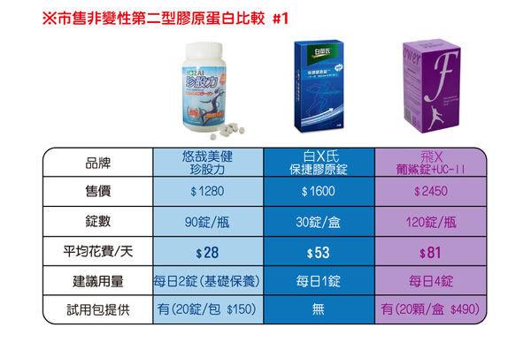 2015-04-22_市售二型膠原蛋白比較1_anita