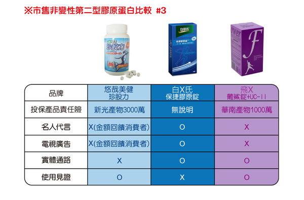 2015-04-22_市售二型膠原蛋白比較3_anita