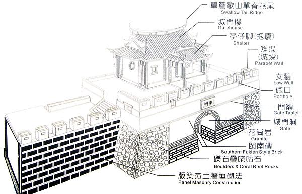 恆春城門構造.jpg